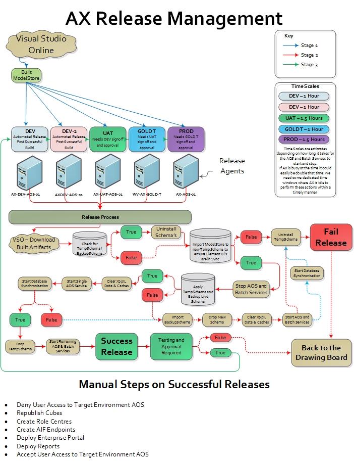 Release Management1