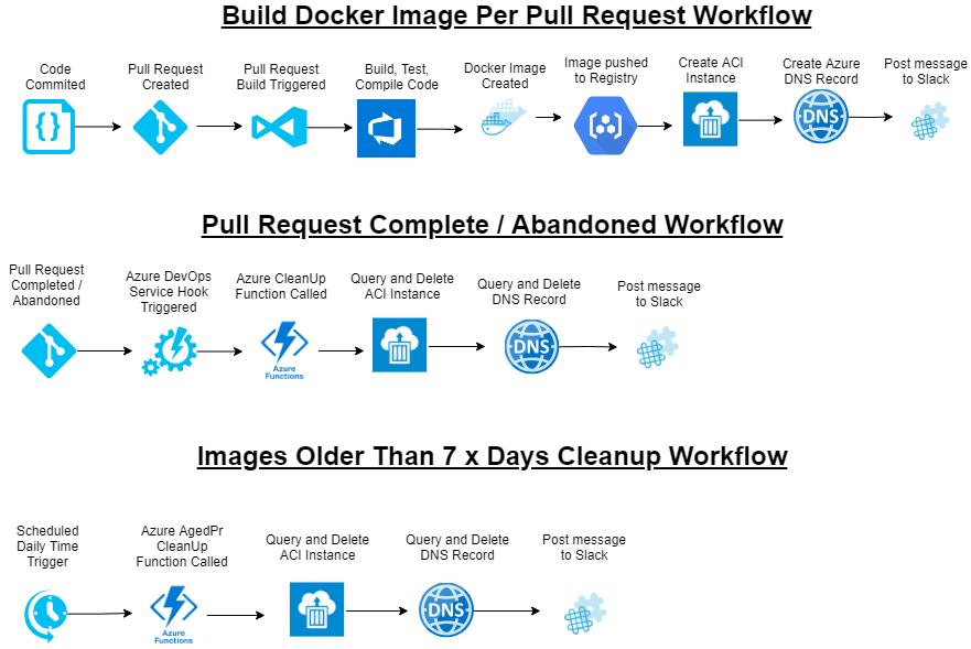 DockerBuildWorkflow